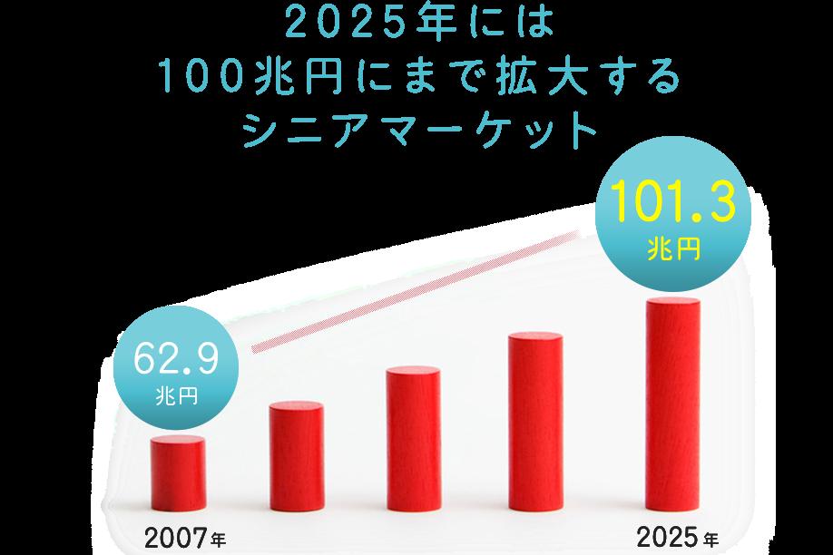 2025年には100兆円にまで拡大するシニアマーケット